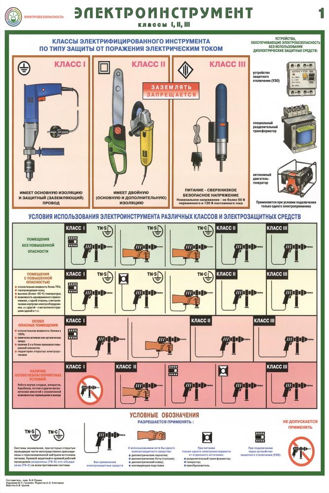 Класс зоны электробезопасности размеры плакатов по электробезопасности